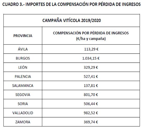 tabla del cuadro 3 importes de la compensación por pérdidas de ingresos